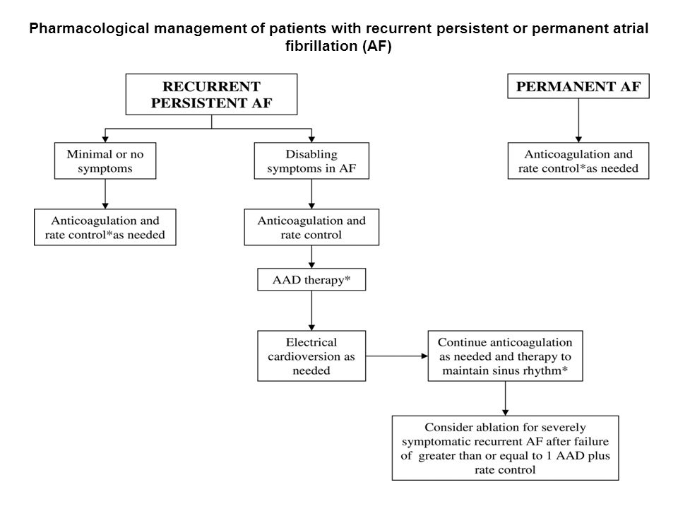 Pharmacological management of patients with recurrent persistent or permanent atrial fibrillation (AF)