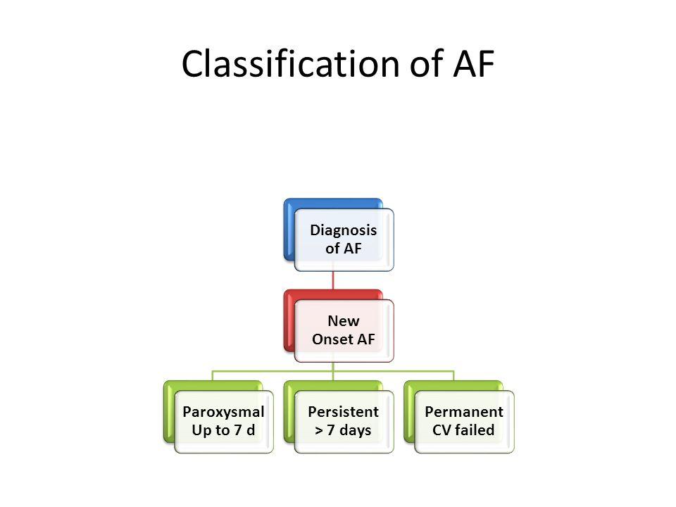Classification of AF Diagnosis of AF New Onset AF Paroxysmal Up to 7 d