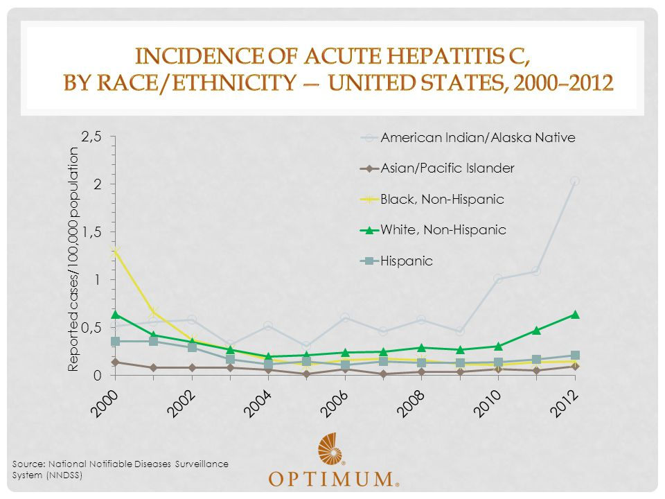 Incidence of acute hepatitis C, by race/ethnicity — United States, 2000–2012