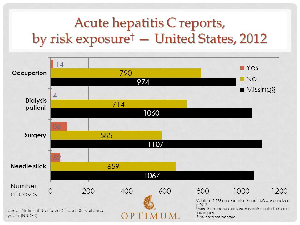 Acute hepatitis C reports, by risk exposure† — United States, 2012