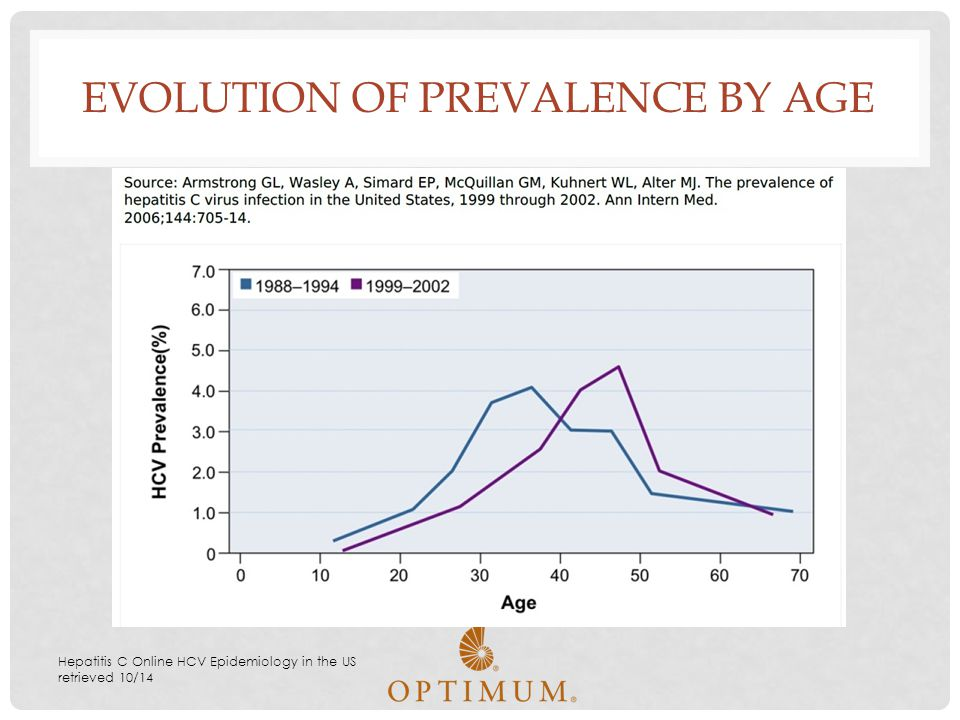 Evolution of Prevalence by Age