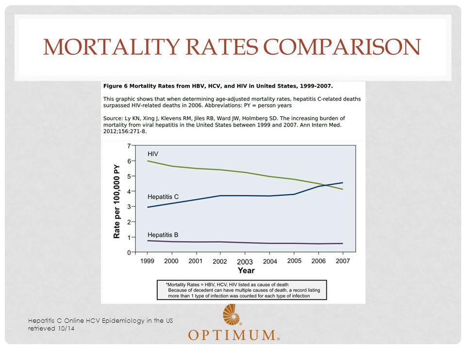 MORTALITY RATES COMPARISON