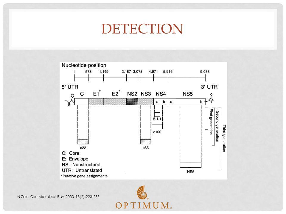 Detection N Zein Clin Microbiol Rev 2000 13(2):223-235
