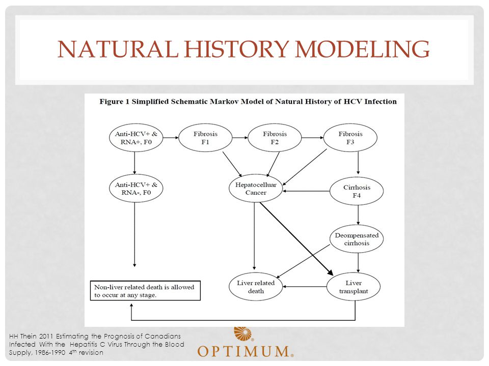 Natural History Modeling