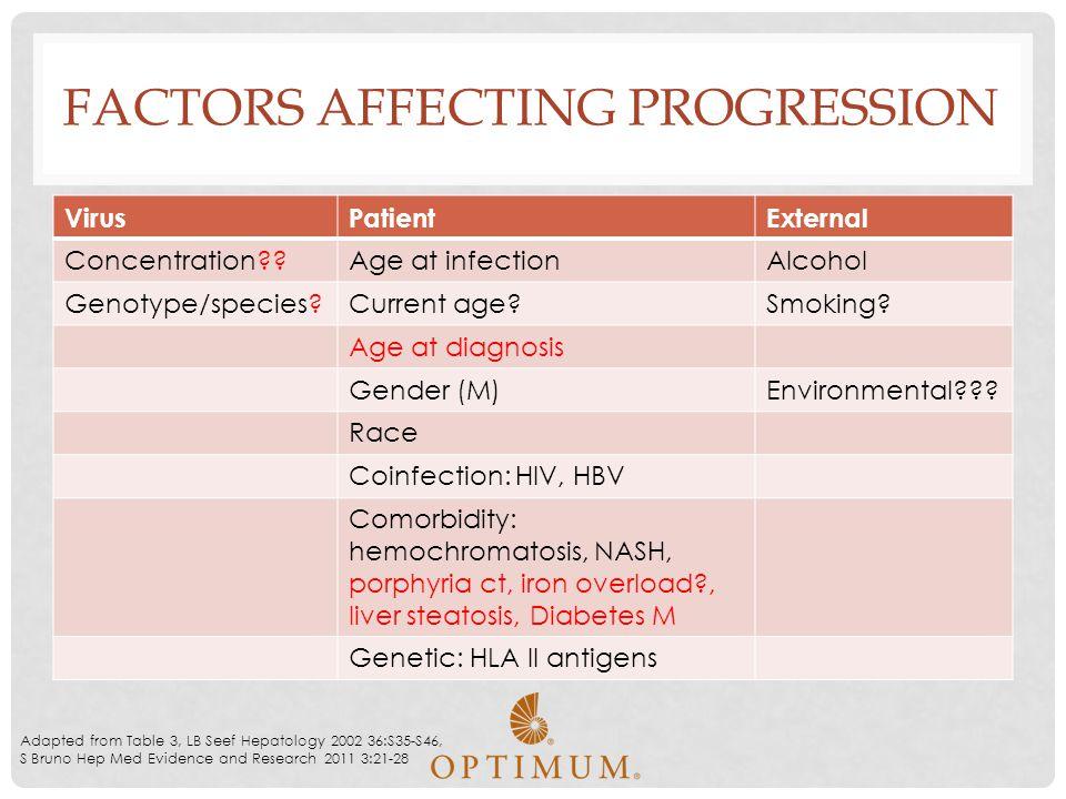 Factors affecting progression