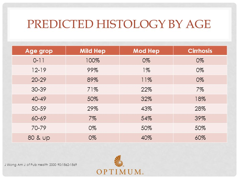 Predicted Histology by Age