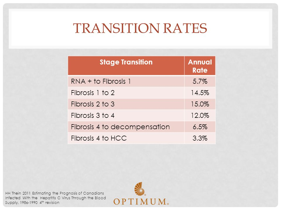 Transition Rates Stage Transition Annual Rate RNA + to Fibrosis 1 5.7%