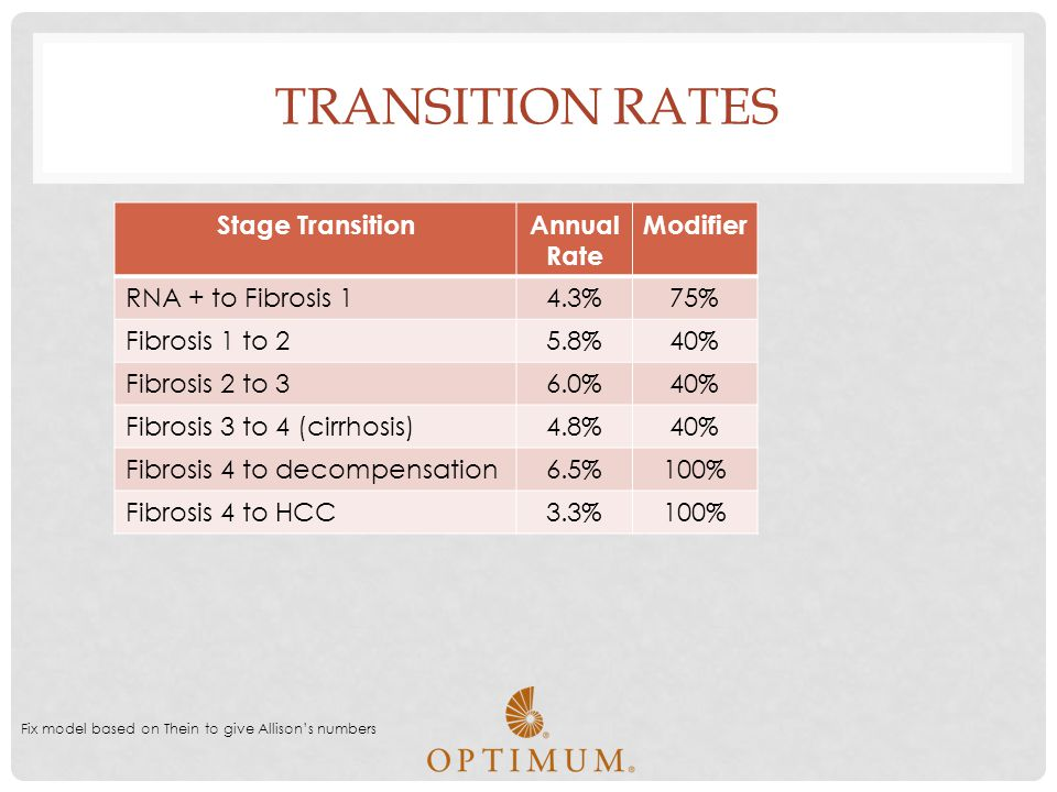 Transition Rates Stage Transition Annual Rate Modifier