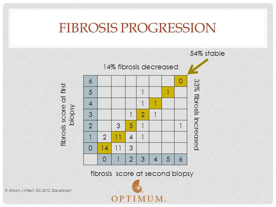 Fibrosis Progression 54% stable 14% fibrosis decreased