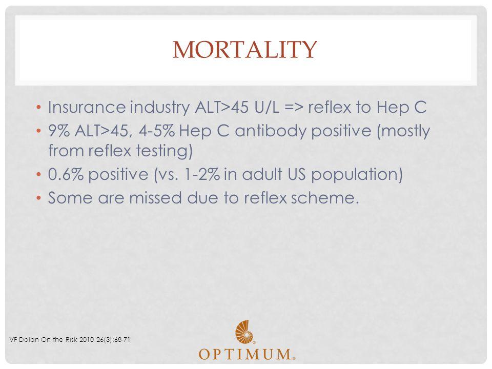 Mortality Insurance industry ALT>45 U/L => reflex to Hep C