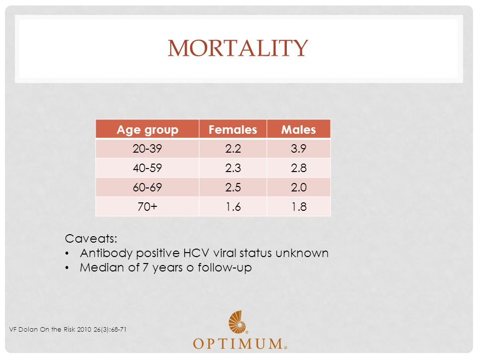 Mortality Age group Females Males 20-39 2.2 3.9 40-59 2.3 2.8 60-69