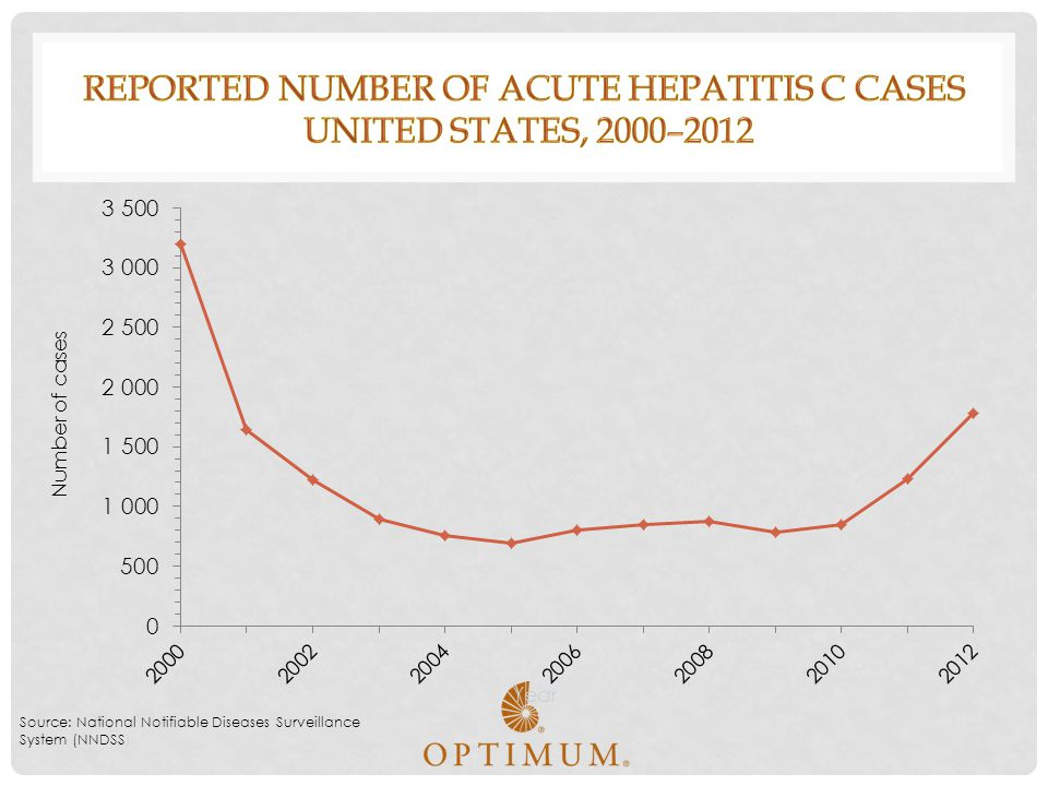 Reported number of acute hepatitis C cases United States, 2000–2012