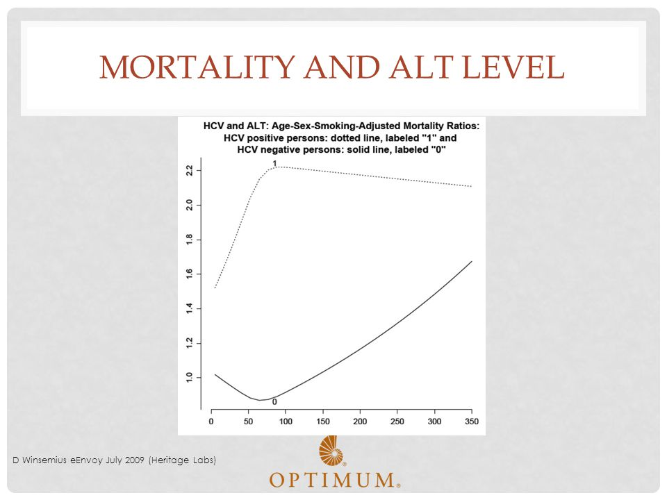 Mortality and ALT Level