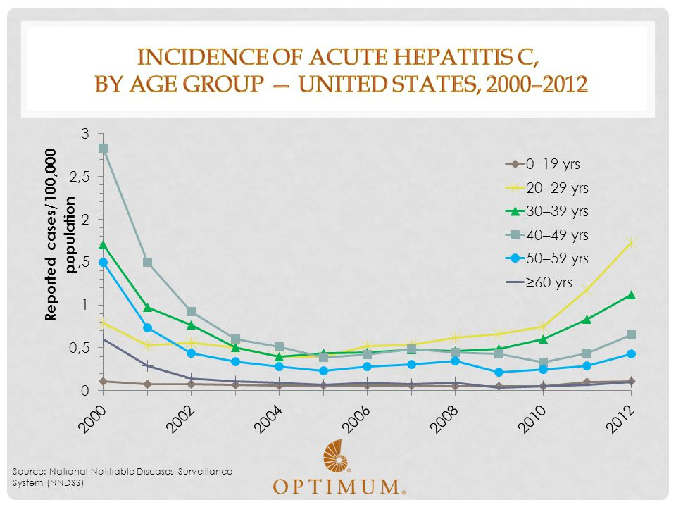 Incidence of acute hepatitis C, by age group — United States, 2000–2012