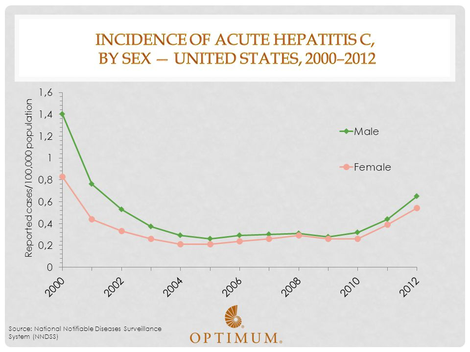 Incidence of acute hepatitis C, by sex — United States, 2000–2012