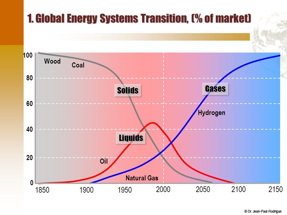 1. Global Energy Systems Transition, (% of market)