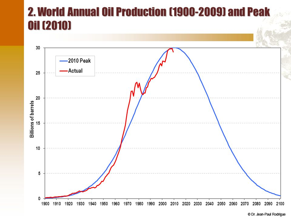 2. World Annual Oil Production (1900-2009) and Peak Oil (2010)