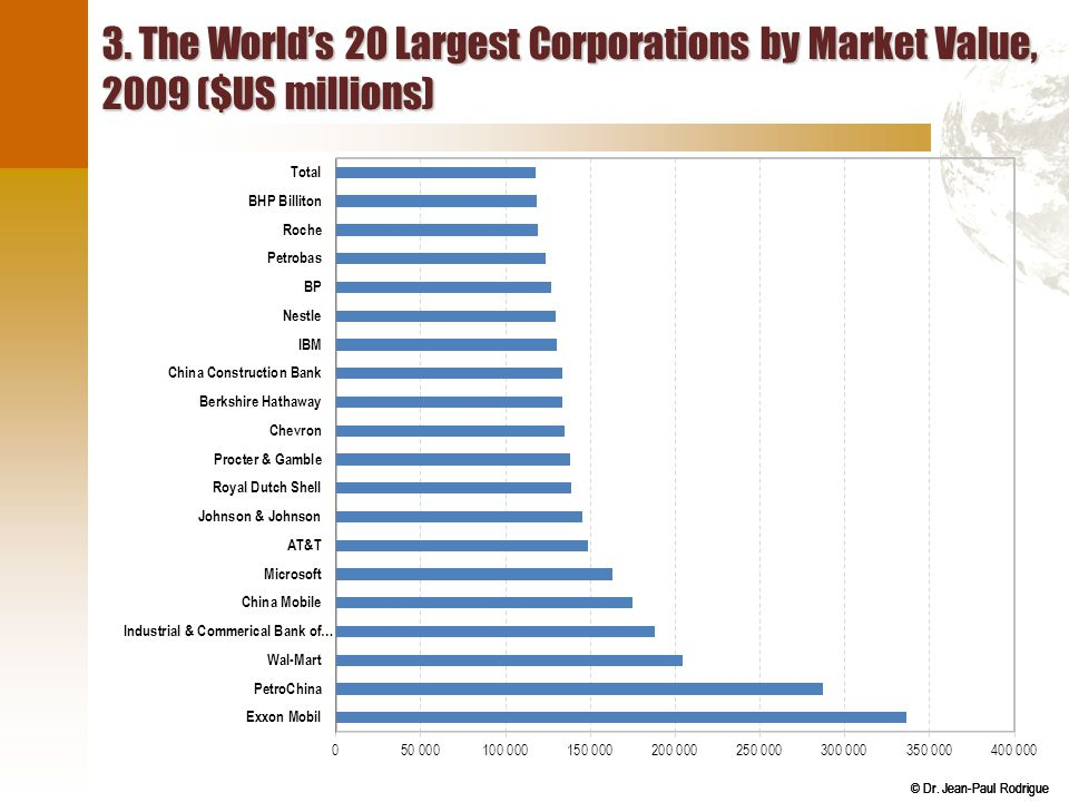 3. The World's 20 Largest Corporations by Market Value, 2009 ($US millions)