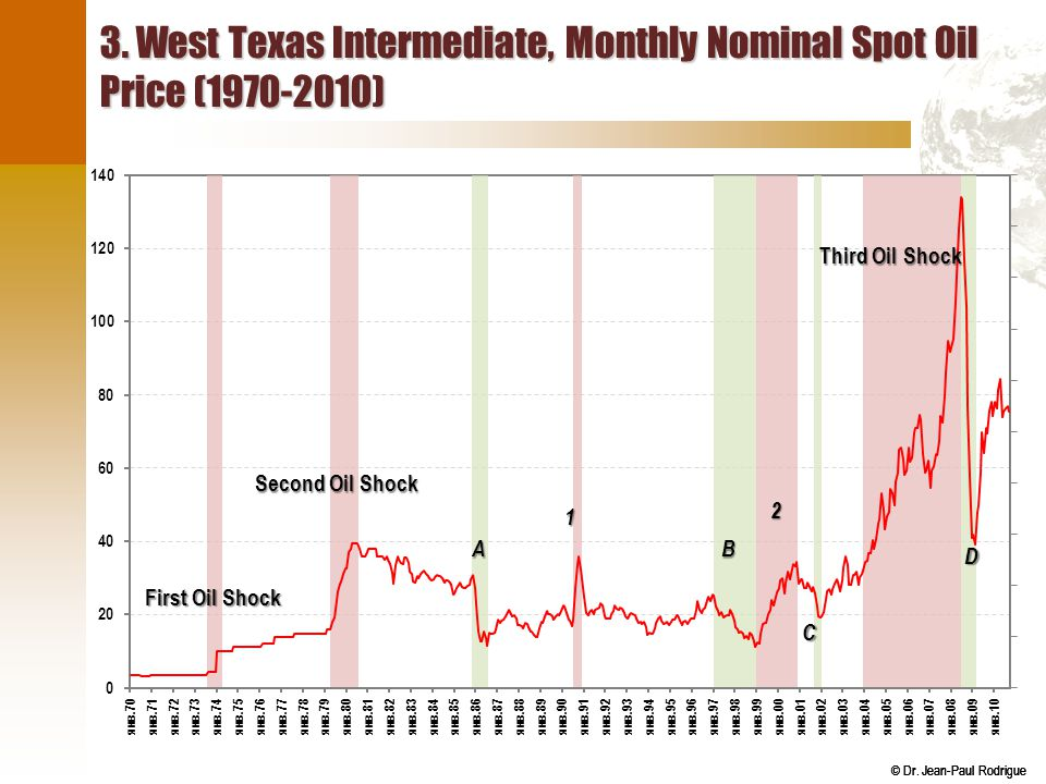 3. West Texas Intermediate, Monthly Nominal Spot Oil Price (1970-2010)