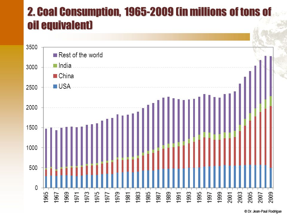 2. Coal Consumption, 1965-2009 (in millions of tons of oil equivalent)