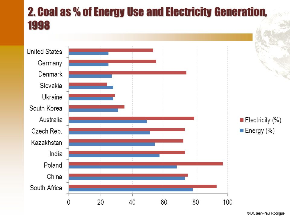2. Coal as % of Energy Use and Electricity Generation, 1998