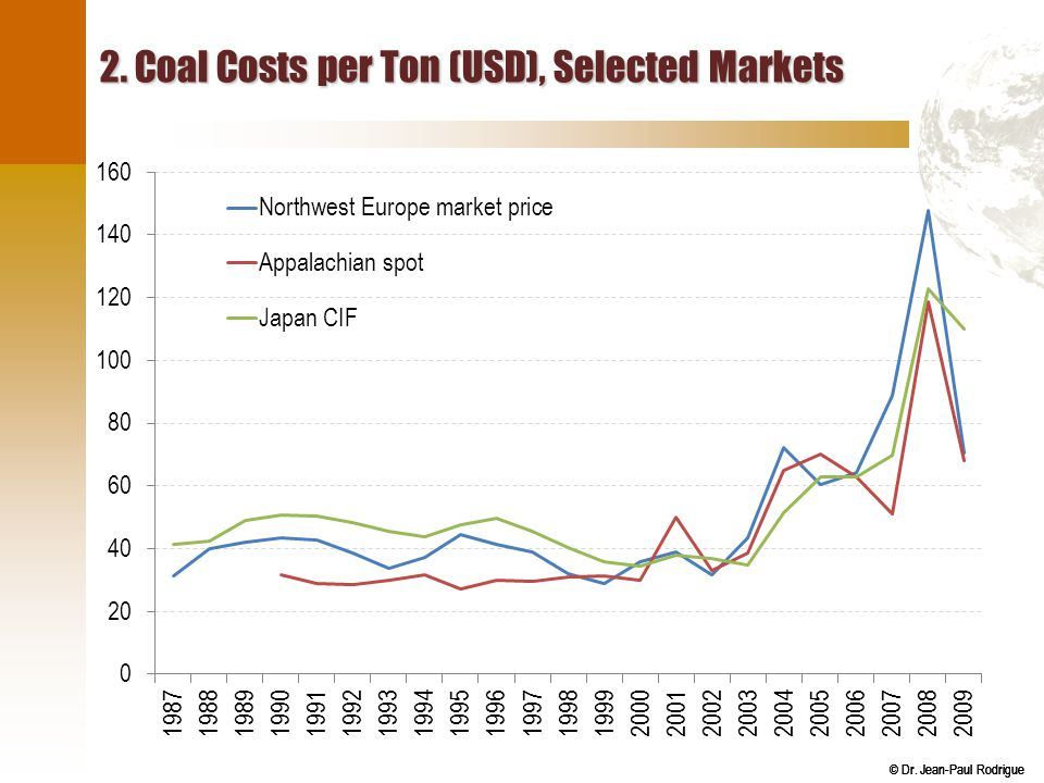 2. Coal Costs per Ton (USD), Selected Markets