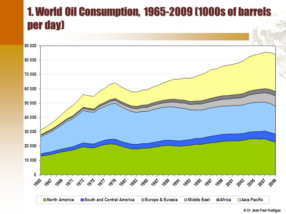 1. World Oil Consumption, 1965-2009 (1000s of barrels per day)