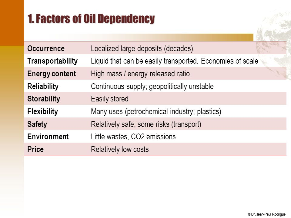 1. Factors of Oil Dependency