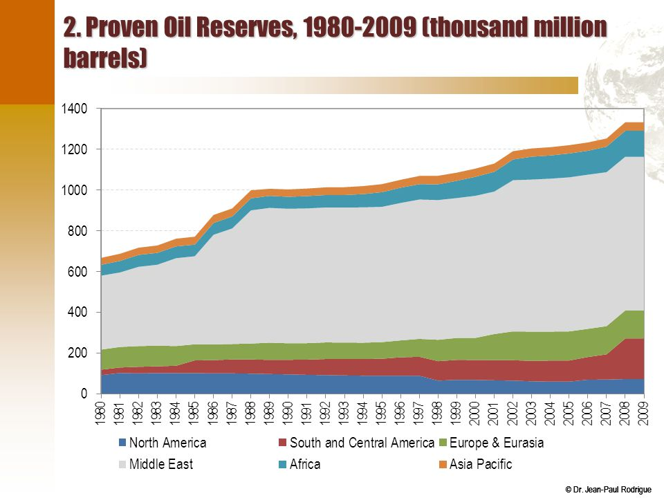 2. Proven Oil Reserves, 1980-2009 (thousand million barrels)
