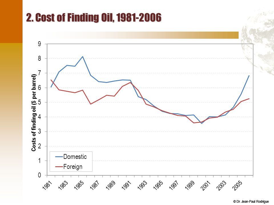 2. Cost of Finding Oil, 1981-2006 Source: Form EIA-28, Financial Reporting System.