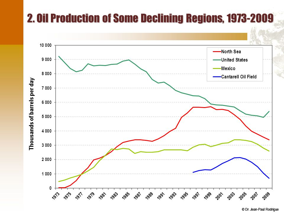 2. Oil Production of Some Declining Regions, 1973-2009