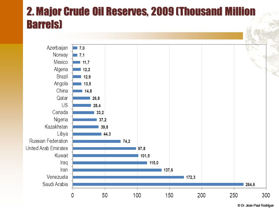 2. Major Crude Oil Reserves, 2009 (Thousand Million Barrels)