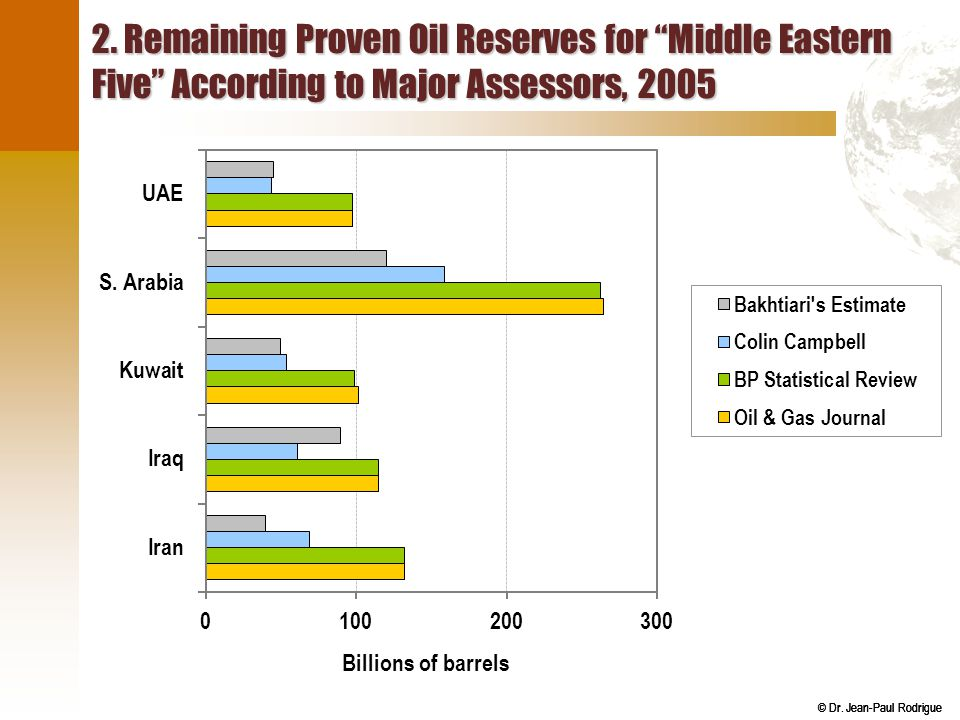 2. Remaining Proven Oil Reserves for Middle Eastern Five According to Major Assessors, 2005