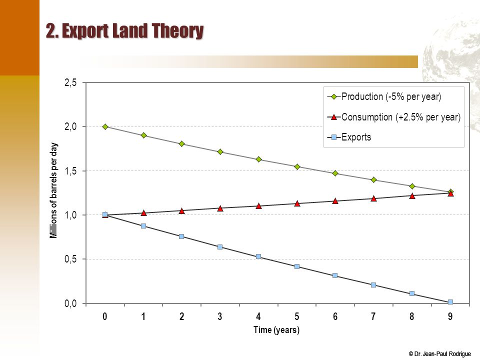2. Export Land Theory Source: Adapted from an example displayed on Wikipedia.