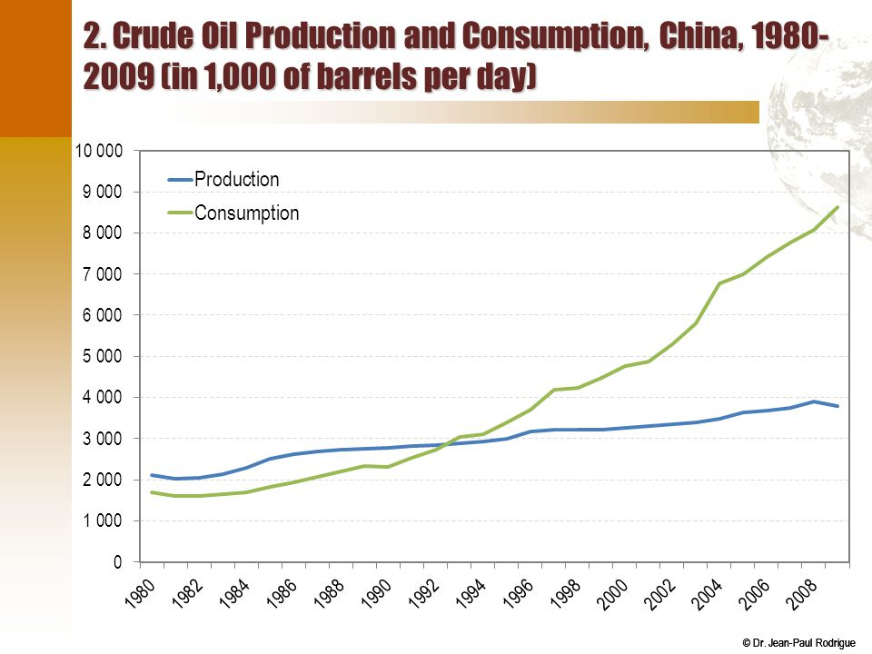 2. Crude Oil Production and Consumption, China, 1980-2009 (in 1,000 of barrels per day)