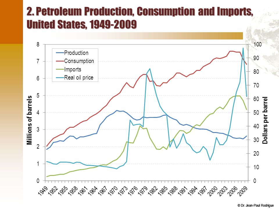2. Petroleum Production, Consumption and Imports, United States, 1949-2009