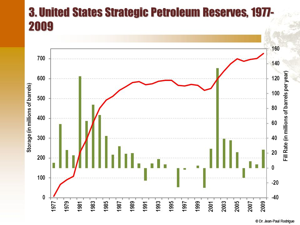 3. United States Strategic Petroleum Reserves, 1977-2009