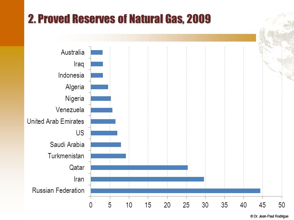 2. Proved Reserves of Natural Gas, 2009