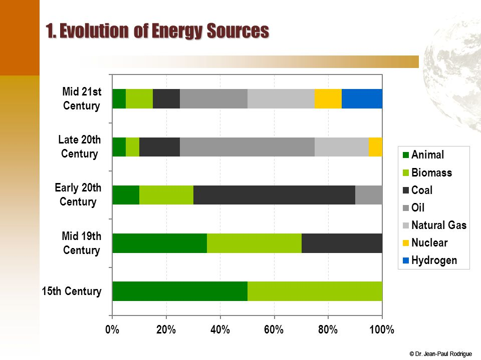 1. Evolution of Energy Sources