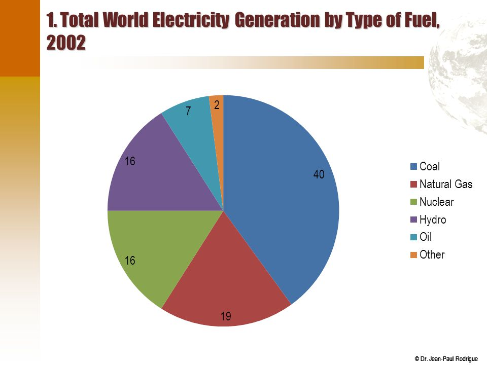 1. Total World Electricity Generation by Type of Fuel, 2002