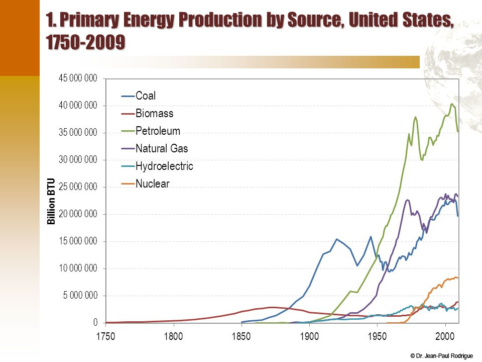1. Primary Energy Production by Source, United States, 1750-2009