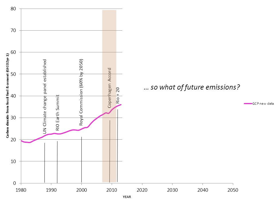 … so what of future emissions