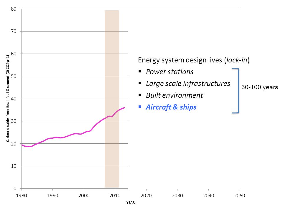 Energy system design lives (lock-in) Power stations