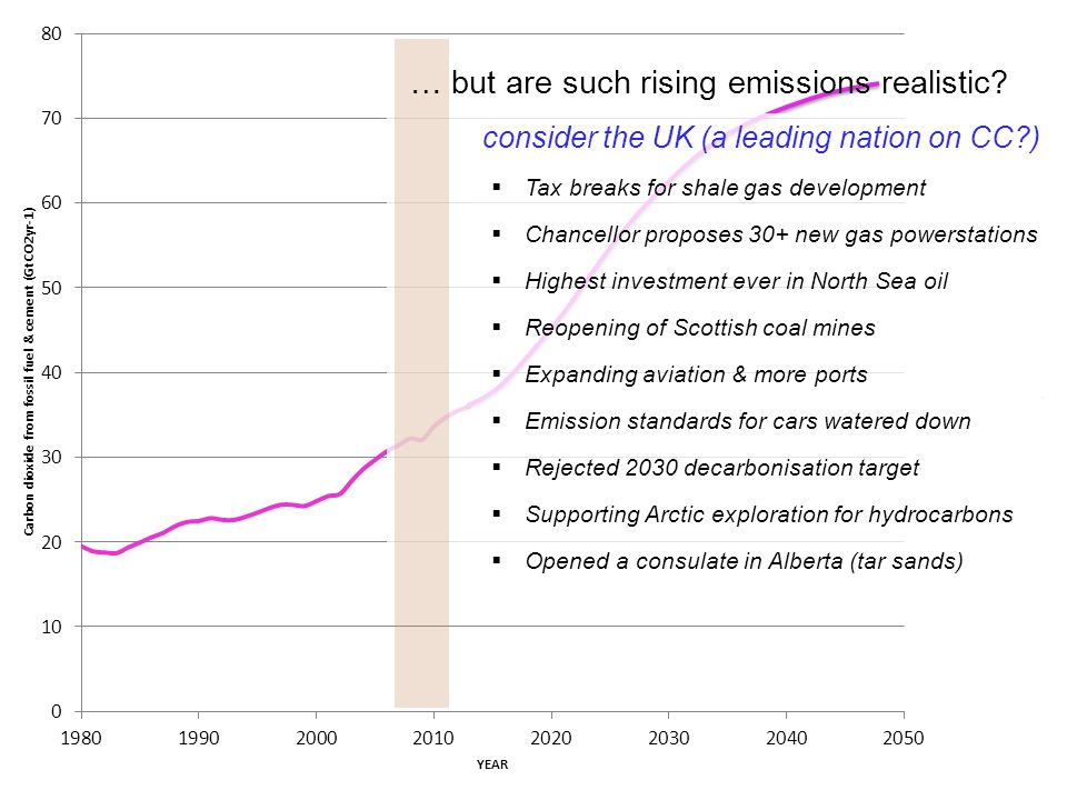 … but are such rising emissions realistic