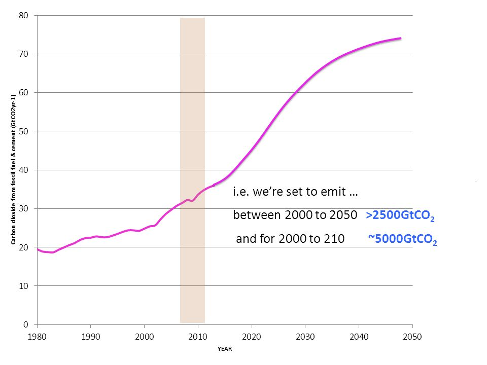 i.e. we're set to emit … between 2000 to 2050 >2500GtCO2 and for 2000 to 210 ~5000GtCO2