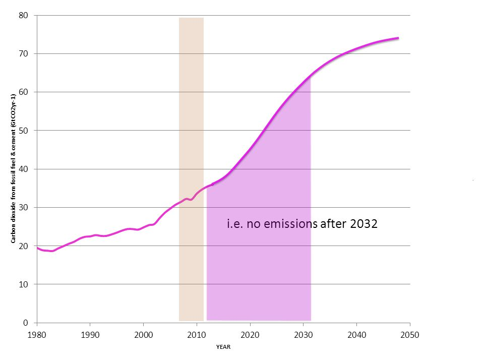 i.e. no emissions after 2032