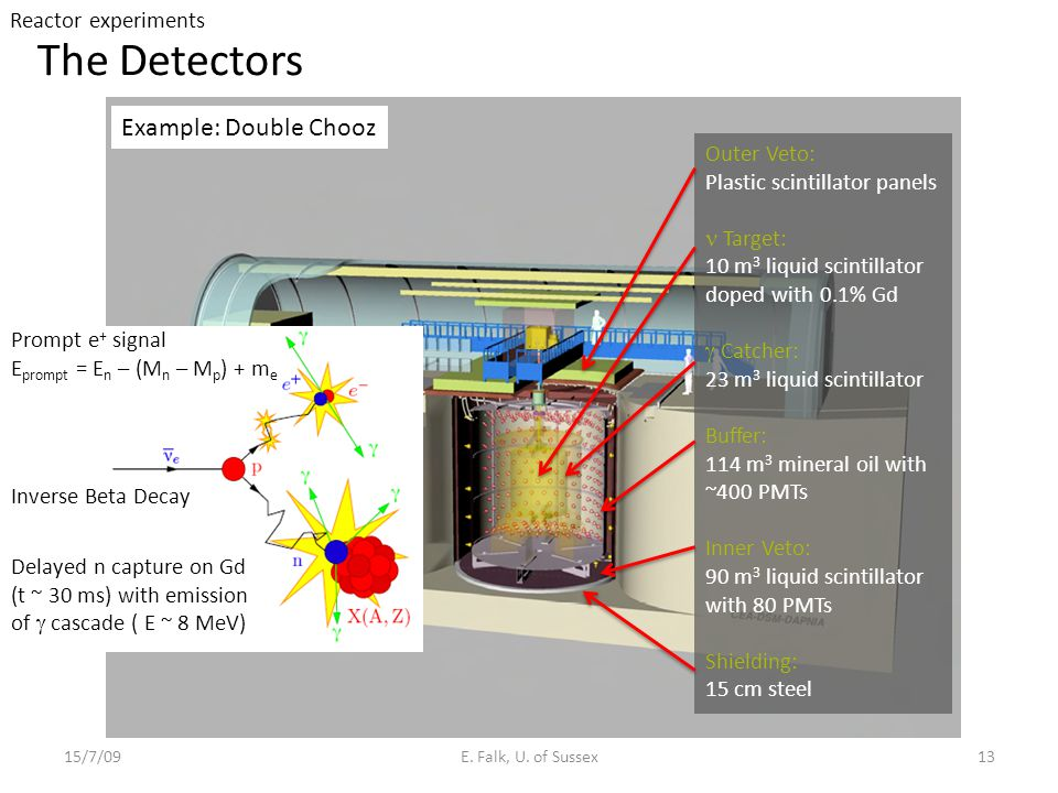 The Detectors Example: Double Chooz Reactor experiments