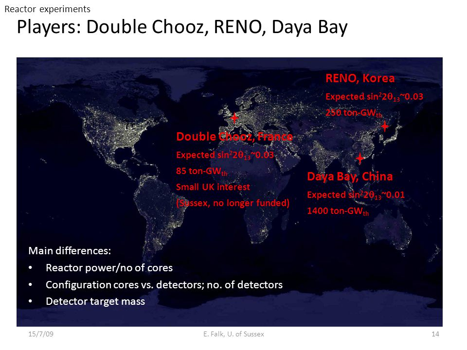 Players: Double Chooz, RENO, Daya Bay