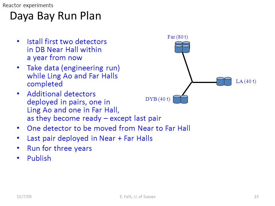 Reactor experiments Daya Bay Run Plan. DYB (40 t) LA (40 t) Far (80 t) Istall first two detectors in DB Near Hall within a year from now.