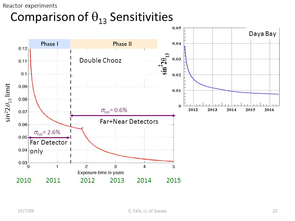 Comparison of q13 Sensitivities